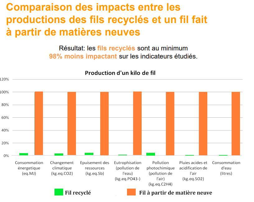 comparaison impacts environnementaux fil laine recyclée fil laine neuve