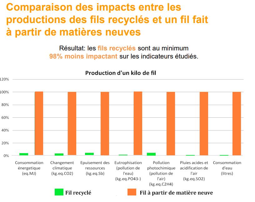 Impact process de fabrication laine recyclée